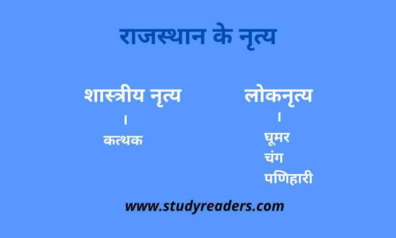 Rajasthan ke Loknrity